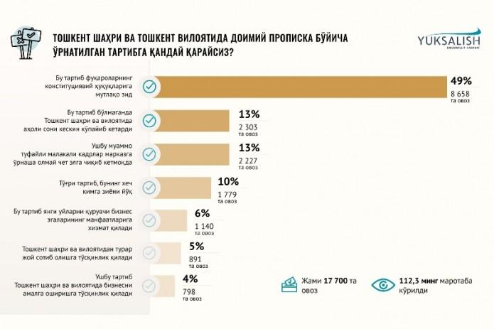 «Юксалиш» предлагает заменить порядок прописки в Ташкенте на регистрацию по месту жительства